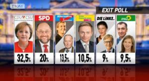Γερμανικές εκλογές: Τα exit polls