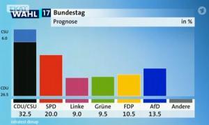 """Γερμανικές εκλογές – Exit Polls: Πολιτικός """"σεισμός""""! Τρίτο κόμμα το ακροδεξιό AfD"""