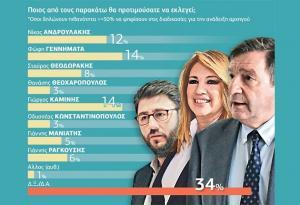 Δημοσκόπηση: Ντέρμπι οι εκλογές στην Κεντροαριστερά
