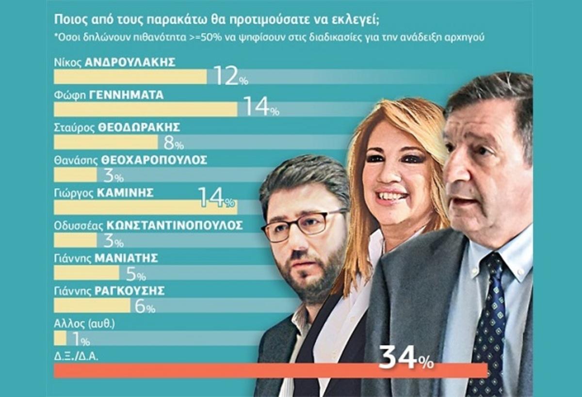 Δημοσκόπηση: Ντέρμπι οι εκλογές στην Κεντροαριστερά | Newsit.gr