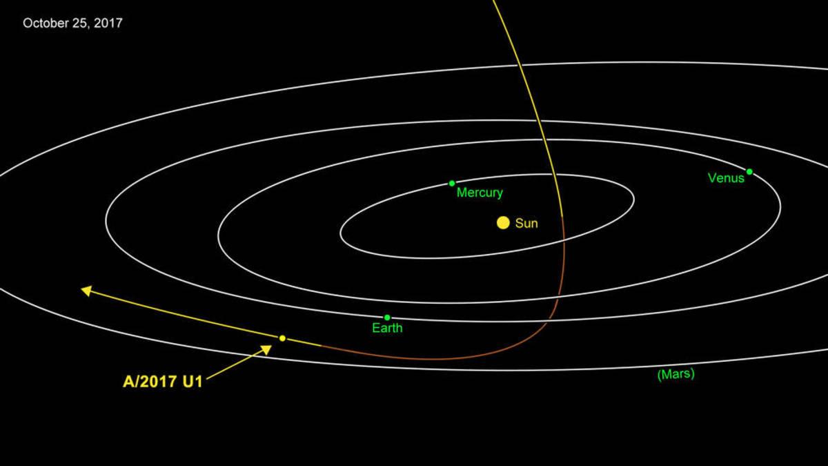 αστεροειδής κομήτης ηλιακό σύστημα