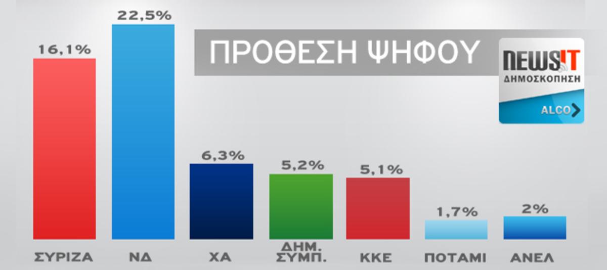 Δημοσκόπηση της Alco για το Νewsit.gr: Προβάδισμα 6,4 μονάδων της ΝΔ επι του ΣΥΡΙΖΑ στην πρόθεση ψήφου και 7,6 μονάδων επι των έγκυρων   Newsit.gr