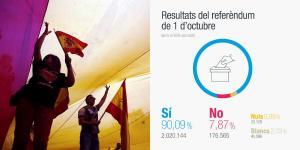 Δημοψήφισμα στην Καταλονία: Τα πρώτα αποτελέσματα!