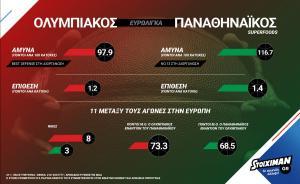 Ολυμπιακός – Παναθηναϊκός Superfoods με πάνω από 250 στοιχήματα από το Stoiximan.gr