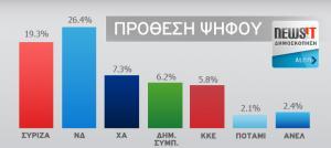 Μεγάλη δημοσκόπηση Alco για το Newsit.gr: Σταθερή η διαφορά μεταξύ ΣΥΡΙΖΑ – ΝΔ