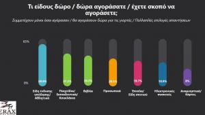 Θεσσαλονίκη: Δώρα της τελευταίας στιγμής – Αυτά θέλουν να αγοράσουν οι καταναλωτές – Τι δείχνει έρευνα [pics]