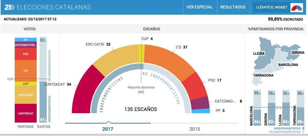 Καταλονία εκλογές απόσχιση