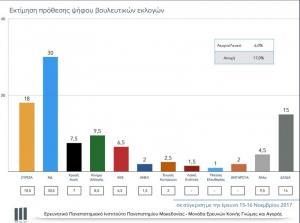 Δημοσκόπηση ΣΚΑΪ: Προβάδισμα της ΝΔ έναντι του ΣΥΡΙΖΑ με 12%