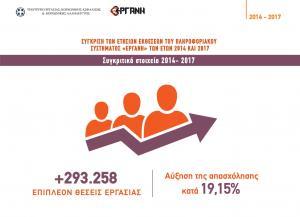 Εργάνη: Σχεδόν 300.000 νέες θέσεις εργασίας την τελευταία τριετία