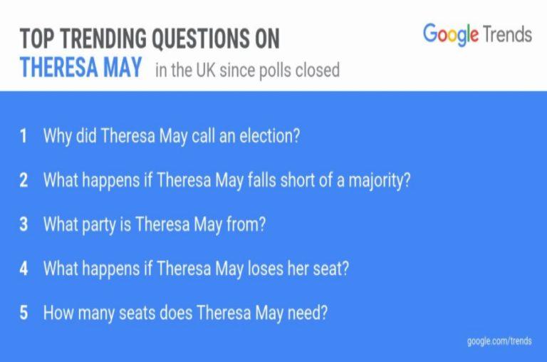 """Αγγλικές εκλογές: Πήρε """"φωτιά"""" το Google! Τι ψάχνουν οι Βρετανοί"""