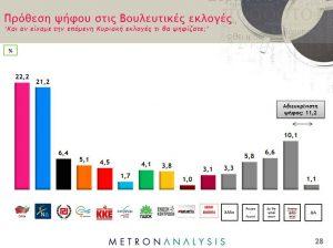 Δημοσκόπηση – Εκλογές 2015: Ντέρμπι ΣΥΡΙΖΑ – Νέας Δημοκρατίας – Εκτός Βουλής οι ΑΝΕΛ, μέσα Λαφαζάνης, Λεβέντης