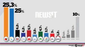 Δημοσκόπηση – Εκλογές 2015: Προβάδισμα 0,3 για τον ΣΥΡΙΖΑ στο γκάλοπ της Alco για το Newsit.gr