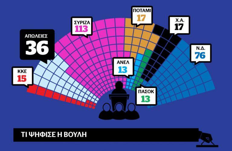 """Ψηφοφορία: Πέρασε με 230 ψήφους το νομοσχέδιο – Οριστικό το ρήγμα στον ΣΥΡΙΖΑ – Ποιοι ψήφισαν """"ναι"""" και ποιοι """"όχι"""""""