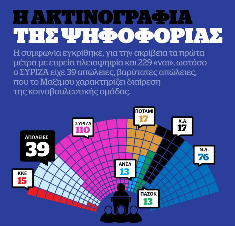 """Η Βουλή ψήφισε """"ναι"""", ο ΣΥΡΙΖΑ έχασε 39 βουλευτές – Πρώτα Eurogroup, μετά ανασχηματισμός – Όλα ανοιχτά για την κυβέρνηση"""