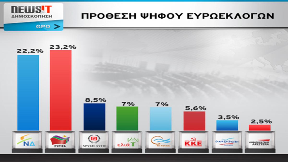 Μεγάλη δημοσκόπηση GPO – Newsit – ΣΥΡΙΖΑ 23,2% – ΝΔ 22,2% – Τρίτη η Χρυσή Αυγή με 8,5% – Στα ίδια ΕΛΙΑ και Ποτάμι με 7% – Χαμηλά η ΔΗΜΑΡ