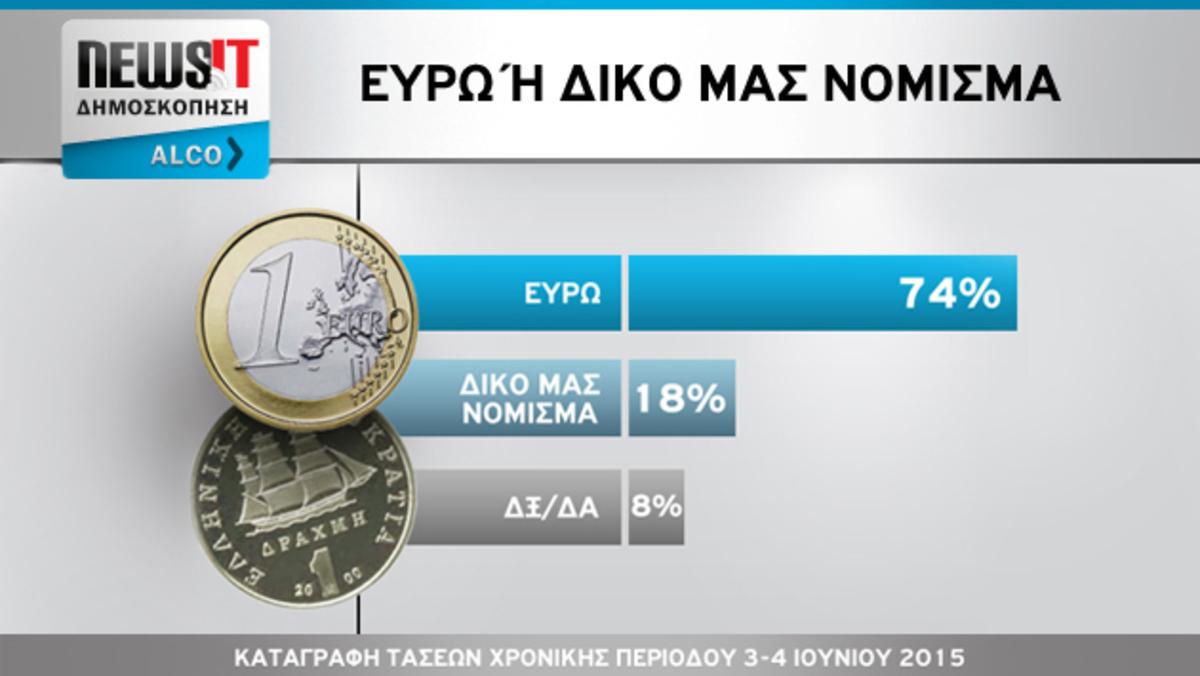 Δημοσκόπηση Alco για το newsit.gr: Μήνυμα προς πάσα κατεύθυνση! Οι πολίτες θέλουν συμφωνία και παραμονή στο ευρώ πάση θυσία – Λένε όχι σε εκλογές