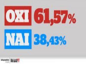 Αποτελέσματα δημοψηφίσματος: Μεγάλη νίκη του ΟΧΙ! – Τηλεφωνήματα Ευρωπαίων σε Τσίπρα