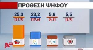 """Δημοσκόπηση – Εκλογές 2015: """"Μάχη"""" ΣΥΡΙΖΑ – Νέας Δημοκρατίας στήθος με στήθος – Κατακόρυφη πτώση της δημοτικότητας Τσίπρα"""