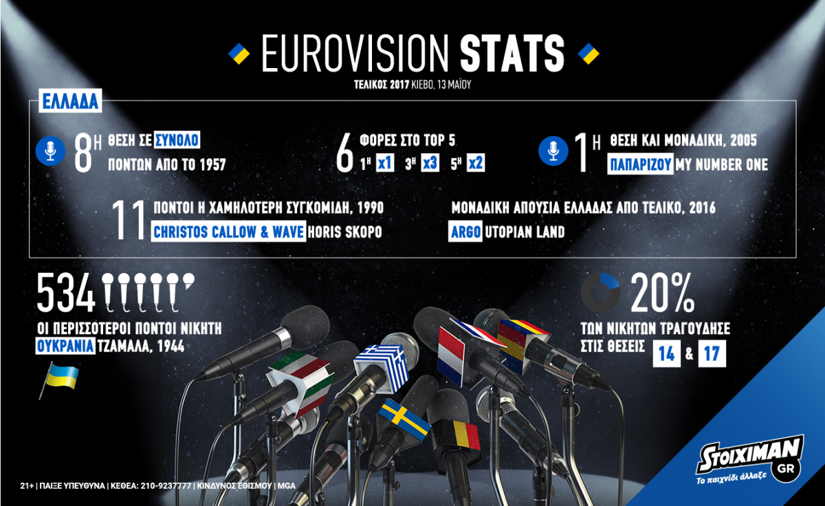 """Eurovision 2017: Τελικός με Ελλάδα και """"This is Love""""! (Infographic)"""