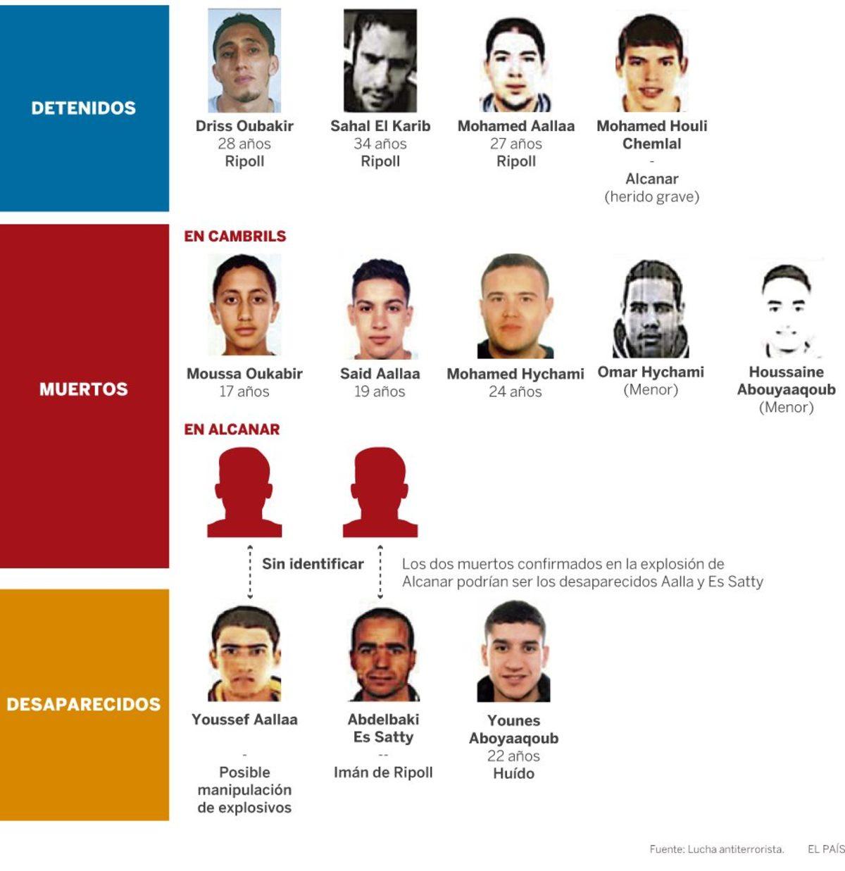 """Βαρκελώνη: Αυτοί είναι οι τζιχαντιστές που αιματοκύλησαν την Las Ramblas – Το σχέδιο με την """"Μητέρα του Σατανά"""" [pics]"""