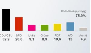 """Γερμανικές εκλογές – αποτελέσματα: """"Πανωλεθρία"""" Σουλτς, θρίαμβος για τους ακροδεξιούς – Στο 75,9% η συμμετοχή"""