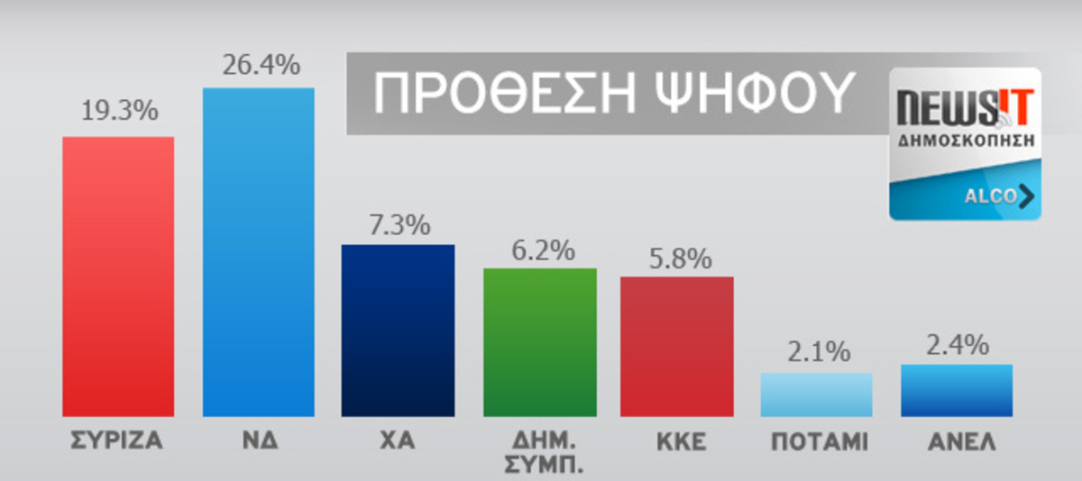 Δημοσκόπηση Alco για το newsit.gr: Μικρό κλείσιμο της ψαλίδας κατά 0,4% ανάμεσα σε ΣΥΡΙΖΑ και ΝΔ