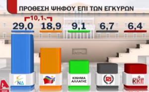 Δημοσκόπηση: Με 10 μονάδες μπροστά η ΝΔ από τον ΣΥΡΙΖΑ – Εδραιώνεται στην 3η θέση το «Κίνημα Αλλαγής»