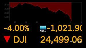 Πρωτοφανής «βουτιά» της Wall Street! Για πρώτη φορά ο Dow έπεσε 1.500 μονάδες