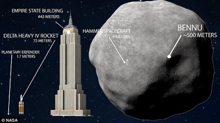 Tο τέλος του κόσμου! Επιστήμονες προειδοποιούν για αστεροειδή που δεν μπορεί να σταματήσει η NASA | Newsit.gr