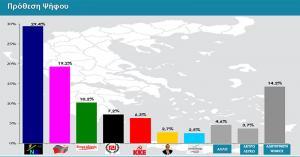 Δημοσκόπηση Rass: Διαφορά 10,2% της ΝΔ έναντι του ΣΥΡΙΖΑ