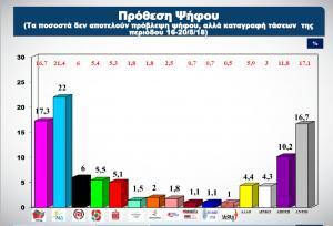 Δημοσκόπηση ALCO: Κλείνει η «ψαλίδα» ΝΔ – ΣΥΡΙΖΑ – Στο 4,7% η διαφορά