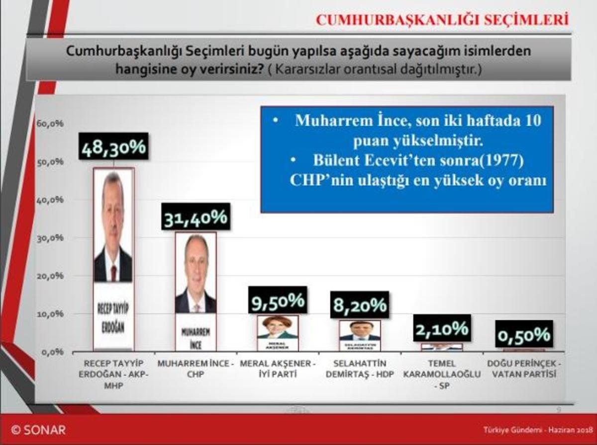 Εκλογές Τουρκία: Θεαματική άνοδος του Ιντζέ σε νεα δημοσκόπηση! – Σίγουρος ο δεύτερος γύρος!