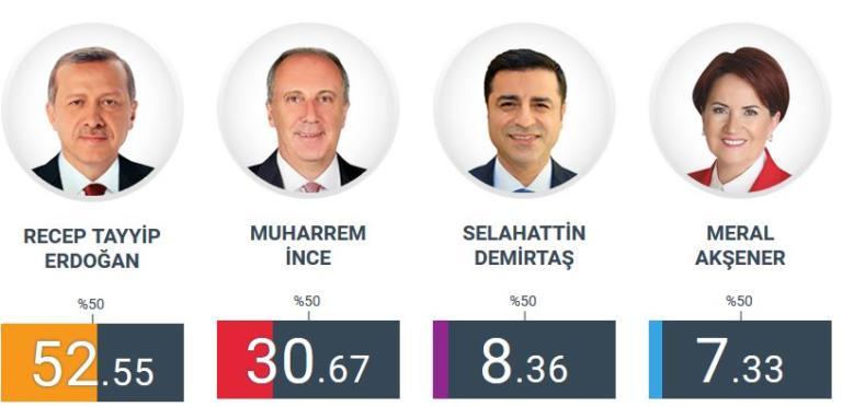 Σάρωσε ο Ερντογάν με διαφορά 11.000.000 ψήφους από τον Ιντζέ – Ο απόλυτος κυρίαρχος στην Τουρκία – Τα αποτελέσματα