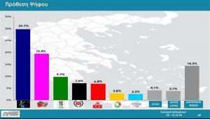 Δημοσκόπηση Rass: Στο 10,3% η διαφορά της ΝΔ από τον ΣΥΡΙΖΑ