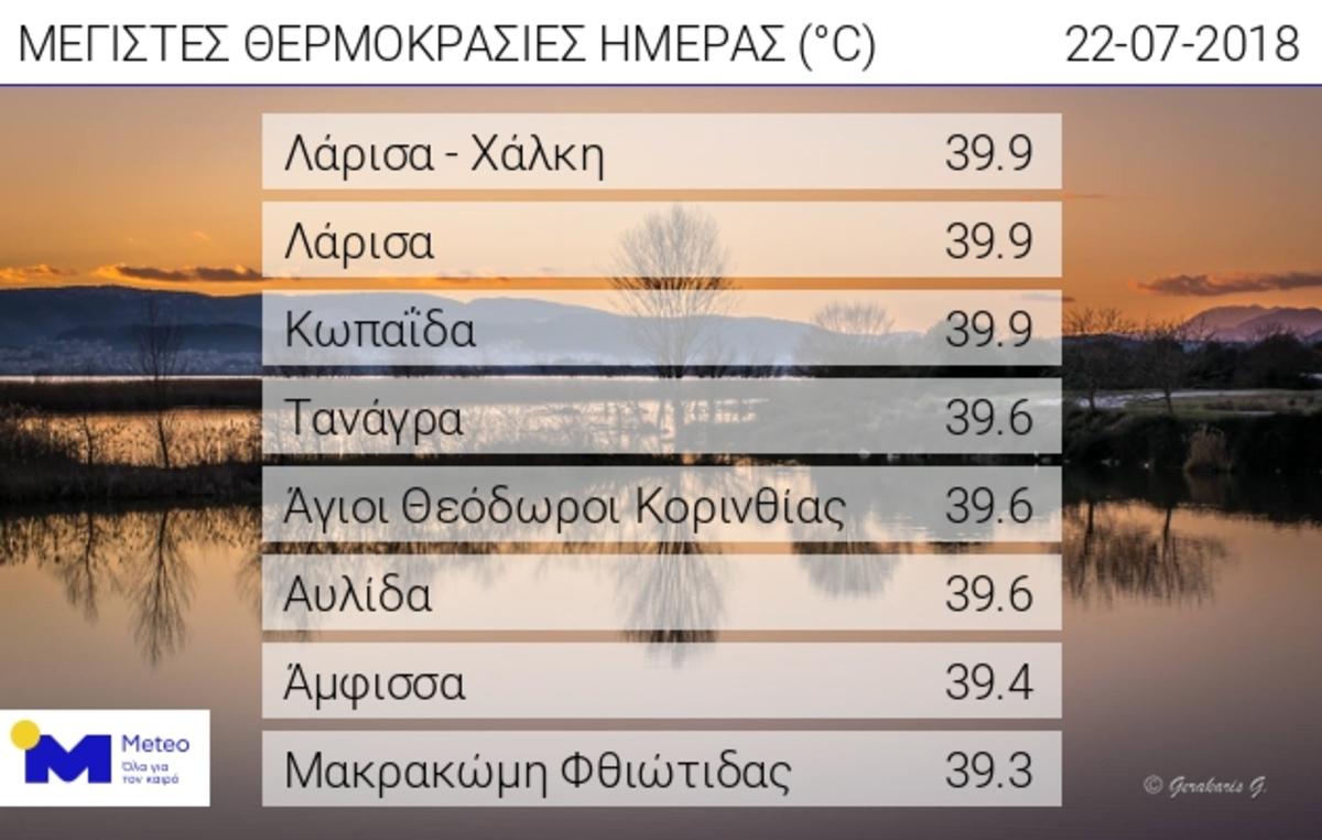 Καιρός: Παρά ένα 40 έφτασε ο υδράργυρος! Που σημειώθηκαν οι υψηλότερες θερμοκρασίες | Newsit.gr