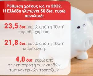 ΣΥΡΙΖΑ: Με την ρύθμιση του χρέους η Ελλάδα γλυτώνει 50 δισ. ευρώ