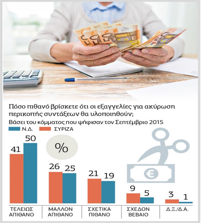 περικοπές στις συντάξεις δημοσκόπηση εκλογές ΣΥΡΙΖΑ
