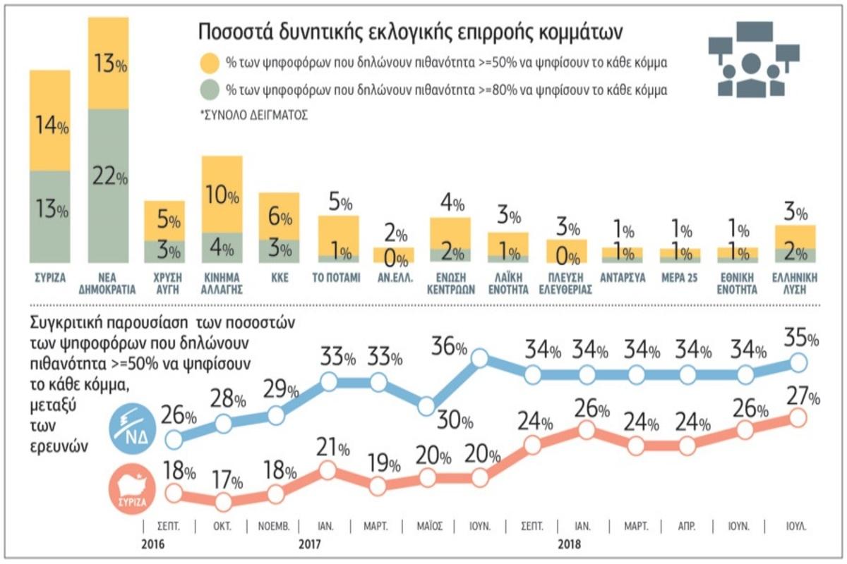 περικοπές στις συντάξεις δημοσκόπηση εκλογές ΝΔ - ΣΥΡΙΖΑ