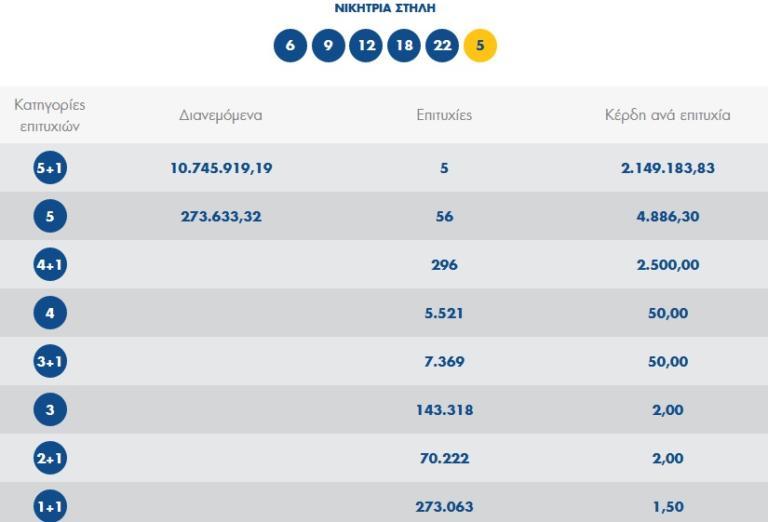 Τζόκερ κλήρωση ΟΠΑΠ 1961: Αυτοί είναι οι τυχεροί αριθμοί [29/10] | Newsit.gr