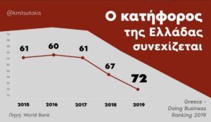 Επίθεση Μητσοτάκη για την… βουτιά της Ελλάδας στην παγκόσμια λίστα επιχειρηματικότητας!
