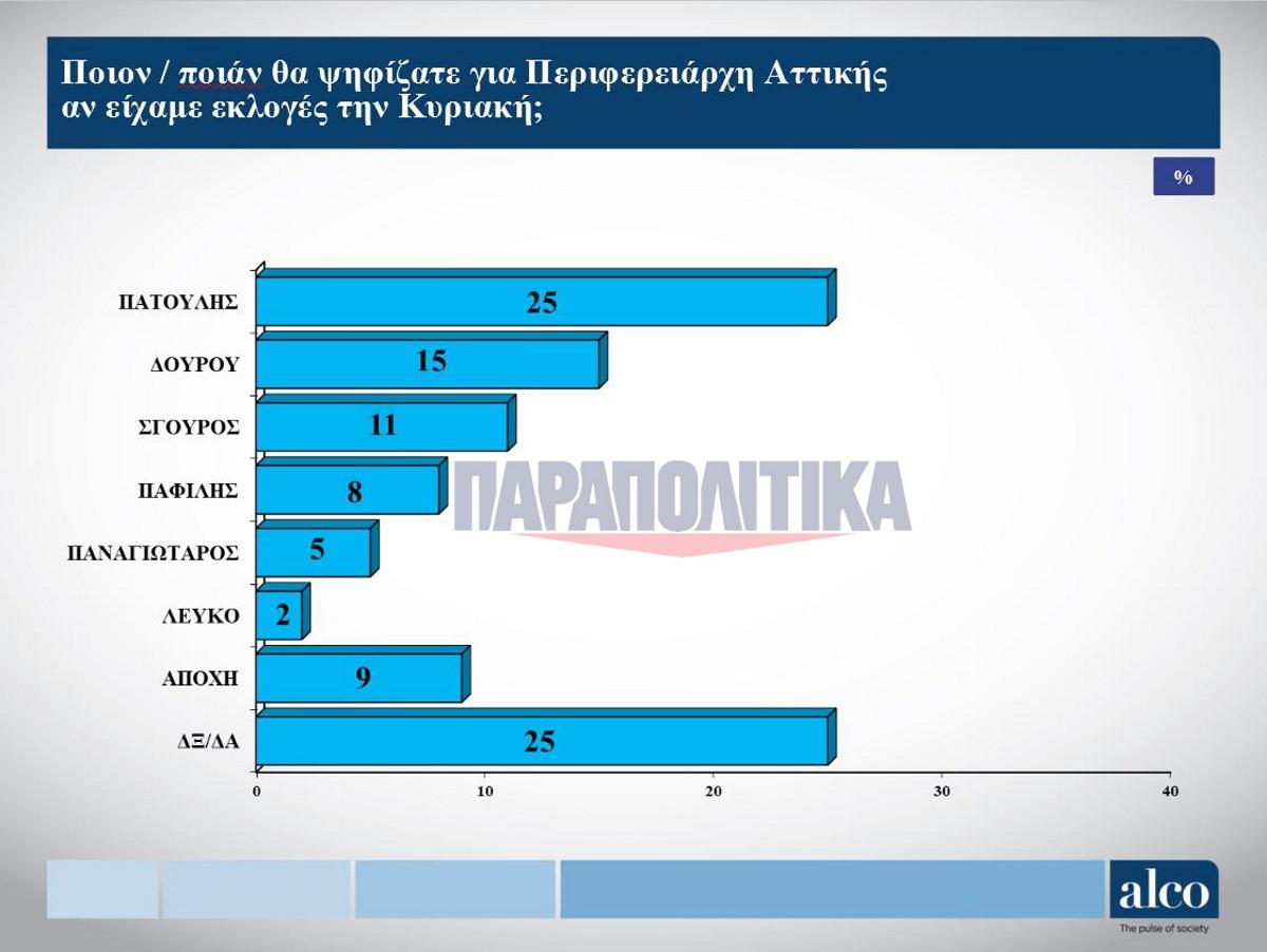 Αποτέλεσμα εικόνας για δημοσκοπηση alco περιφερεια