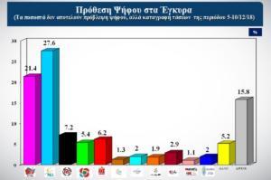 Δημοσκόπηση ALCO: Στο 6,2% η διαφορά Νέας Δημοκρατίας – ΣΥΡΙΖΑ