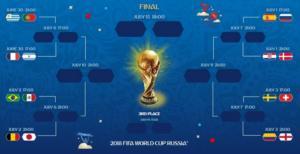 """Μουντιάλ 2018: Ώρα για νοκ άουτ! Οι ομάδες και τα παιχνίδια στους """"16"""""""