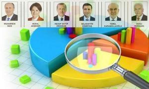 Τουρκία εκλογές: Νεα δημοσκόπηση – Σκούρα τα πράγματα για Ερντογάν