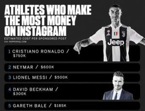 """""""Εξωφρενικά"""" χρήματα για ένα post! Τόσα παίρνουν Ρονάλντο και Μέσι [pic]"""