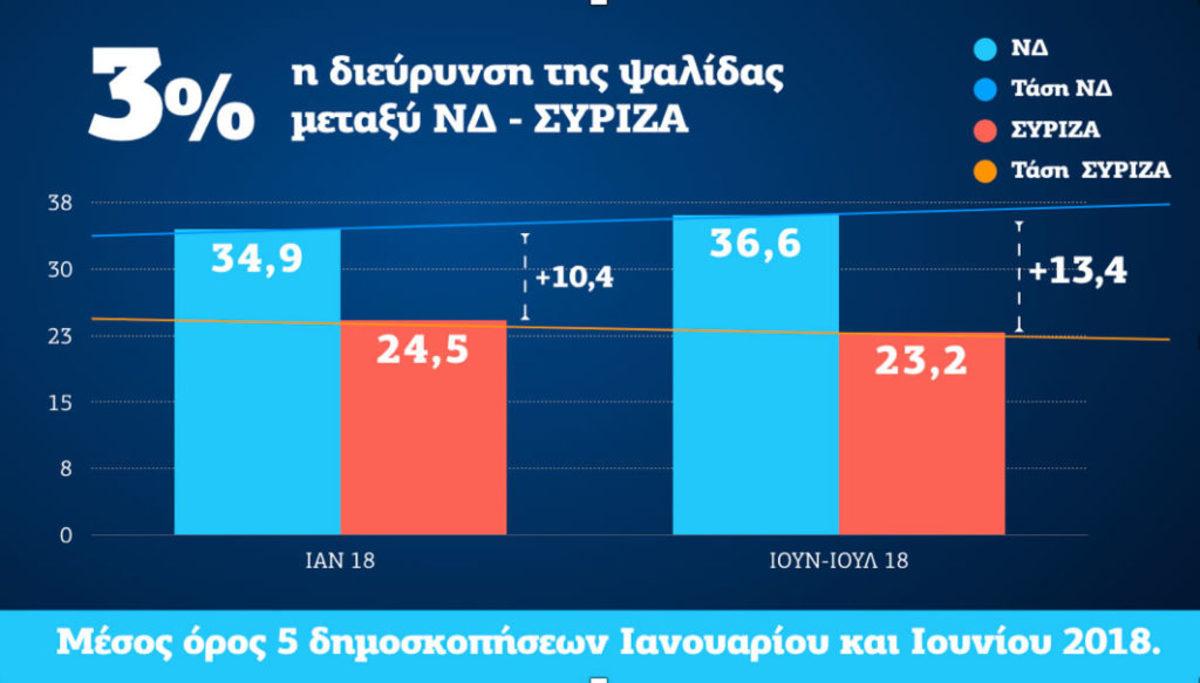 """Η… """"μητέρα των δημοσκοπήσεων"""" και η διαφορά 13,4% ανάμεσα σε ΝΔ και ΣΥΡΙΖΑ"""
