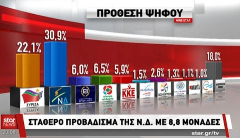 Δημοσκόπηση MRB μετά τη ΔΕΘ : Περίπου 9 μονάδες το προβάδισμα της ΝΔ έναντι του ΣΥΡΙΖΑ – video