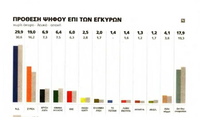 Δημοσκόπηση: «Βλέπει» αυτοδυναμία η ΝΔ, διψήφια η διαφορά με ΣΥΡΙΖΑ – Τι λένε οι πολίτες για την τραγωδία στο Μάτι