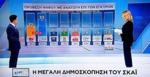 Δημοσκόπηση – κόλαφος για τον ΣΥΡΙΖΑ: Προηγείται η ΝΔ με 33%