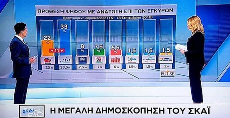 Δημοσκόπηση – κόλαφος για τον ΣΥΡΙΖΑ: Προηγείται η ΝΔ με 33% | Newsit.gr